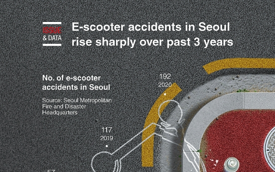 [Graphic News] E-scooter accidents in Seoul rise sharply over past 3 years