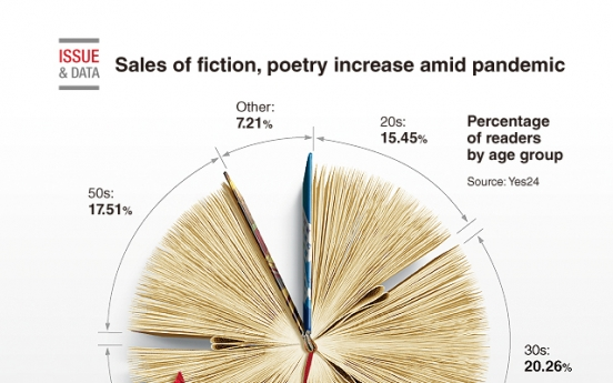 [Graphic News] Sales of fiction, poetry increase amid pandemic
