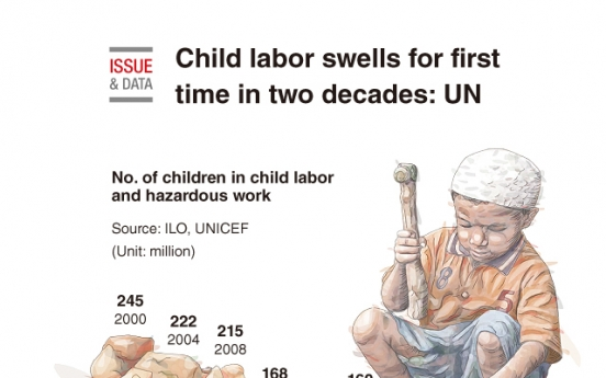 [Graphic News] Child labor swells for first time in two decades: UN
