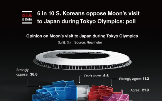 [Graphic News] 6 in 10 S. Koreans oppose Moon's visit to Japan during Tokyo Olympics: poll