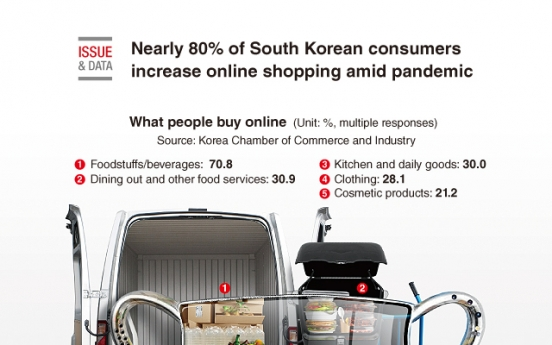 [Graphic News] Nearly 80% of S. Korean consumers increase online shopping amid pandemic