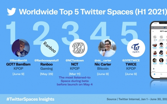 K-pop leads Twitter's live audio chat Spaces