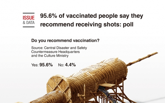 [Graphic News] 95.6% of vaccinated people say they recommend receiving shots: poll