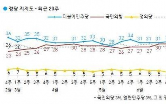 Main opposition's approval rating outstrips ruling party's for 1st time in nearly 5 yrs: Gallup