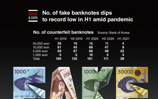 [Graphic News] No. of fake banknotes dips to record low in H1 amid pandemic
