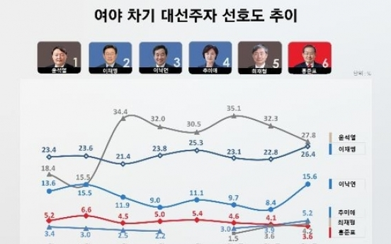 [Newsmaker] Support rating for ex-top prosecutor Yoon dips below 30% for 1st time in 4 months: poll