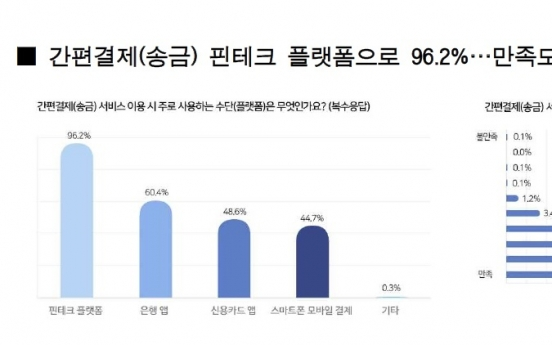 Fintech platforms become major banking tool for young Koreans: survey