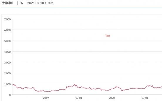 Majority of cryptocurrencies plummet in value