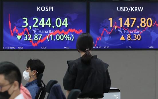 Seoul stocks slump 1% amid virus resurgence, mixed US indicators