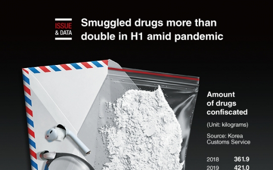 [Graphic News] Smuggled drugs more than double in H1 amid pandemic