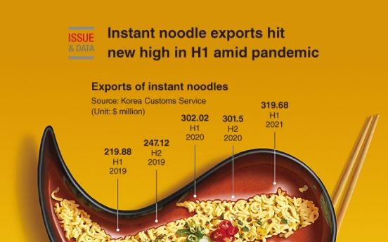 [Graphic News] Instant noodle exports hit new high in H1 amid pandemic
