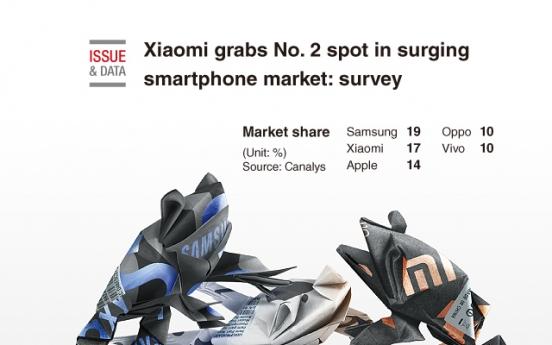[Graphic News] Xiaomi grabs No. 2 spot in surging smartphone market: survey