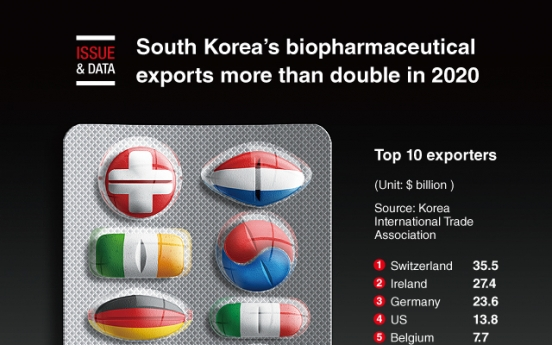 [Graphic News] S. Korea's biopharmaceutical exports more than double in 2020