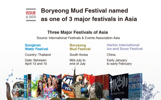 [Graphic News] Boryeong Mud Festival named as one of 3 major festivals in Asia