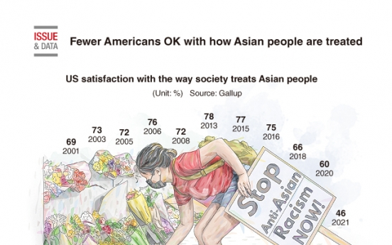 [Graphic News] Fewer Americans OK with how Asian people are treated: Gallup