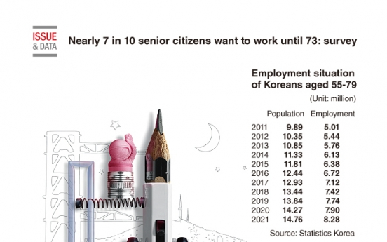 [Graphic News] Nearly 7 in 10 senior citizens want to work until 73: survey