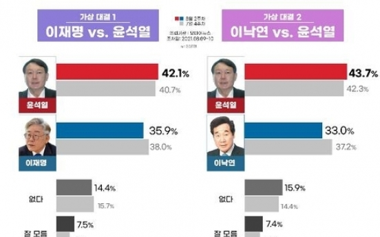 [Newsmaker] Ex-Prosecutor General Yoon widens lead over Gyeonggi gov. in hypothetical 2-way presidential race: poll
