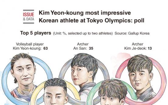 [Graphic News] Kim Yeon-koung most impressive Korean athlete at Tokyo Olympics: poll