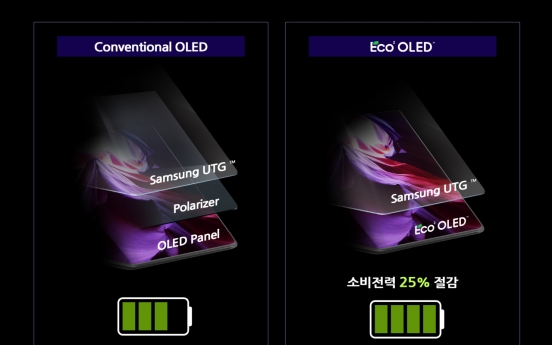 Samsung Display's low-power OLED panels inside latest foldable phone