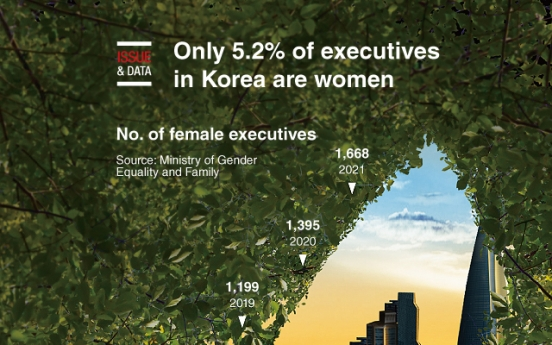 [Graphic News] Only 5.2% of executives in Korea are women