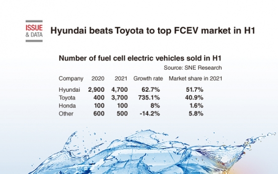[Graphic News] Hyundai beats Toyota to top FCEV market in H1