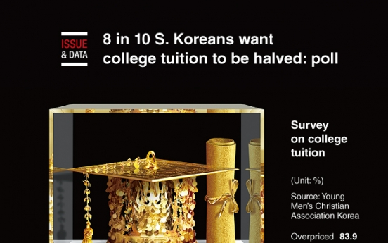 [Graphic News] 8 in 10 S. Koreans want college tuition to be halved: poll
