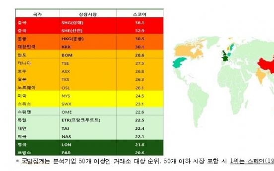 Korean companies more vulnerable to ESG risks: report