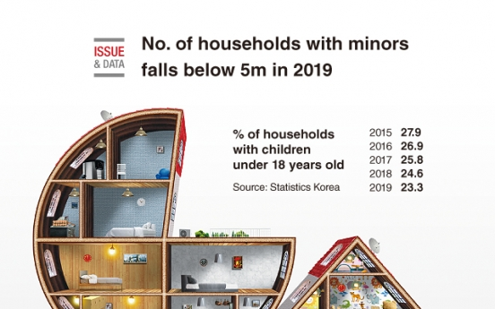 [Graphic News] No. of households with minors falls below 5m in 2019: data