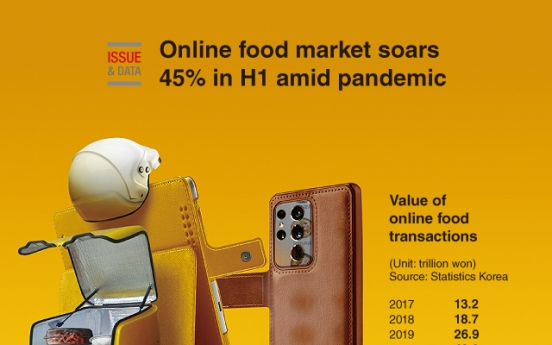 [Graphic News] Online food market soars 45% in H1 amid pandemic