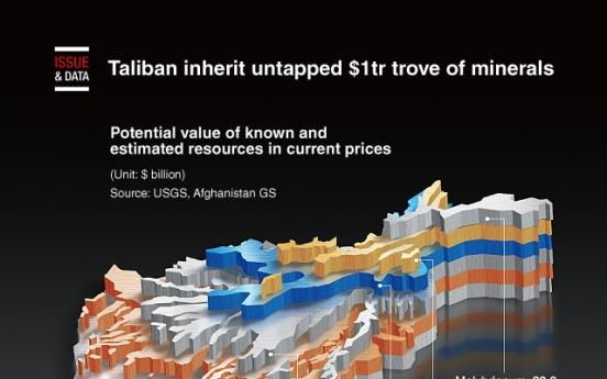 [Graphic News] Taliban inherit untapped $1tr trove of minerals
