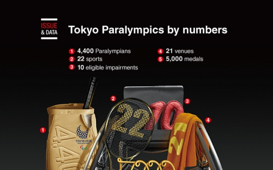 [Graphic News] Tokyo Paralympics by numbers