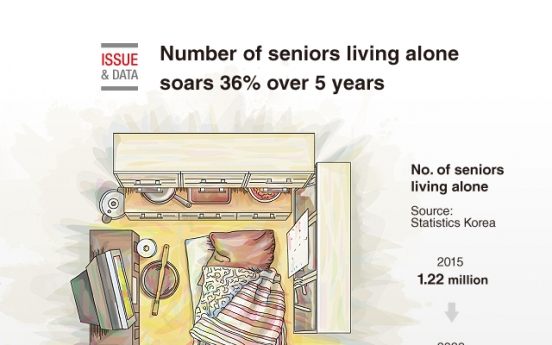 [Graphic News] Number of seniors living alone soars 36% over 5 years