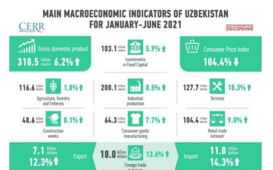Development of the economy of Uzbekistan in the first half of 2021