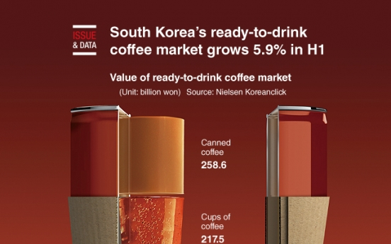 [Graphic News] South Korea's ready-to-drink coffee market grows 5.9% in H1