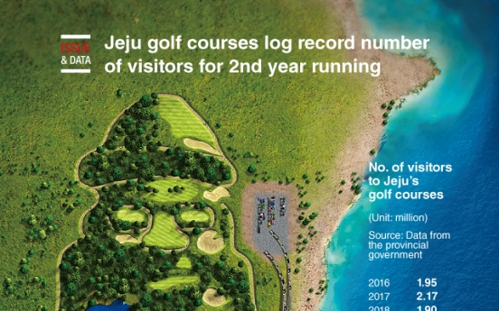 [Graphic News] Jeju golf courses log record number of visitors for 2nd year running
