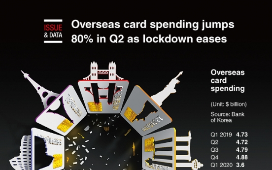 [Graphic News] Overseas card spending jumps 80% in Q2 as lockdown eases