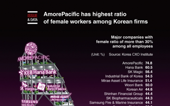 [Graphic News] AmorePacific has highest ratio of female workers among Korean firms