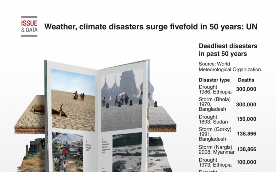 [Graphic News] Weather, climate disasters surge fivefold in 50 years: UN