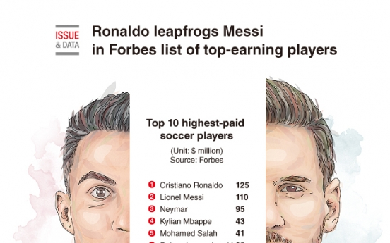 [Graphic News] Ronaldo leapfrogs Messi in Forbes list of top-earning players