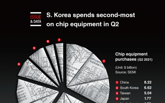 [Graphic News] S. Korea spends second-most on chip equipment in Q2: report