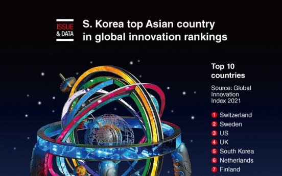 [Graphic News] S. Korea top Asian country in global innovation rankings