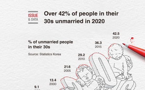 [Graphic News] Over 42% of people in their 30s unmarried in 2020