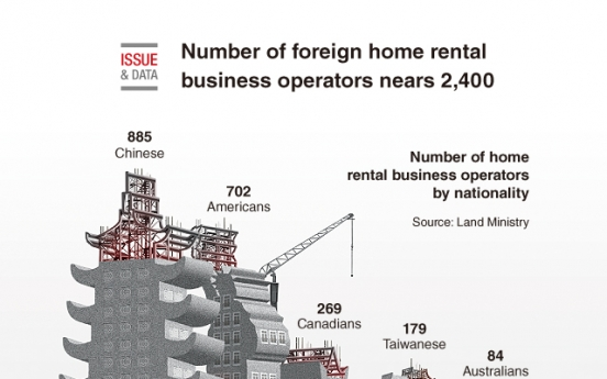 [Graphic News] Number of foreign home rental business operators nears 2,400