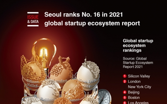 [Graphic News] Seoul ranks No. 16 in 2021 global startup ecosystem report