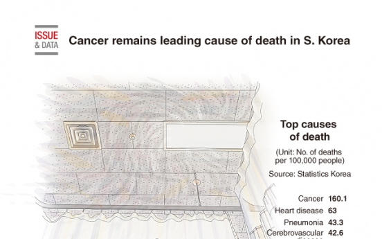 [Graphic News] Cancer remains leading cause of death in S. Korea
