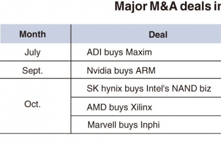 Major M&As reshape global chip market