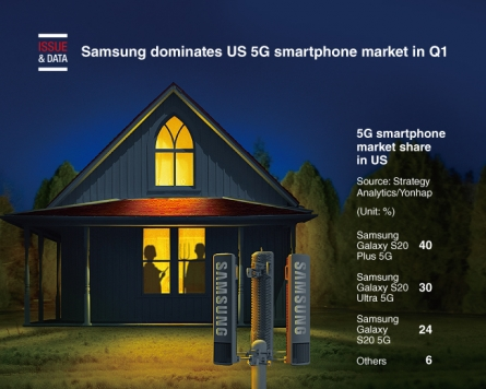 [Graphic News] Samsung dominates US 5G smartphone market in Q1