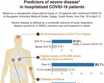 Study finds risk factors of severe COVID-19