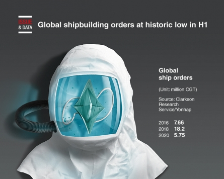 [Graphic News] Global shipbuilding orders at historic low in H1