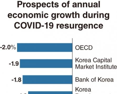 'Second wave' of COVID-19 casts shadow on S. Korea's growth scenario